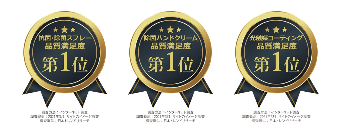 「除菌ハンドクリーム」「除菌抗菌スプレー」「光触媒コーティング」の3部門にて品質満足度の第1位の3冠を獲得
